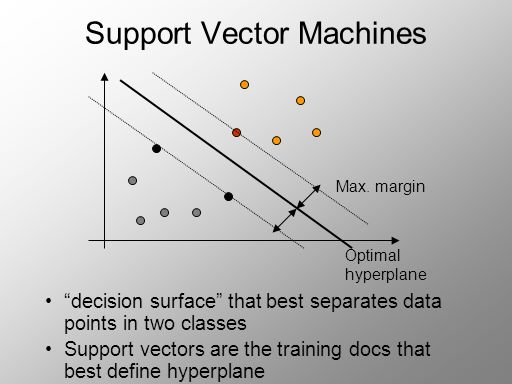 Support Vector Machines decision surface that best separates data points in two classes Support vectors are the training docs that best define hyperplane Optimal hyperplane Max.