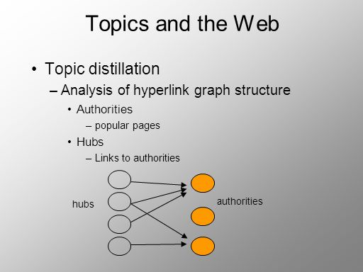 Topics and the Web Topic distillation –Analysis of hyperlink graph structure Authorities –popular pages Hubs –Links to authorities hubs authorities