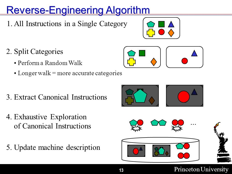 Princeton University 13 Reverse-Engineering Algorithm 1.