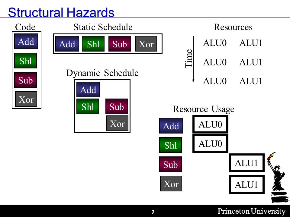 2 Structural Hazards Add Shl Sub Xor Code Dynamic Schedule Add ShlSub Xor AddShlSub Static Schedule Xor Resource Usage Add Shl Sub Xor ALU0 ALU1 ALU0 ALU1ALU0 ALU1ALU0 Resources Time