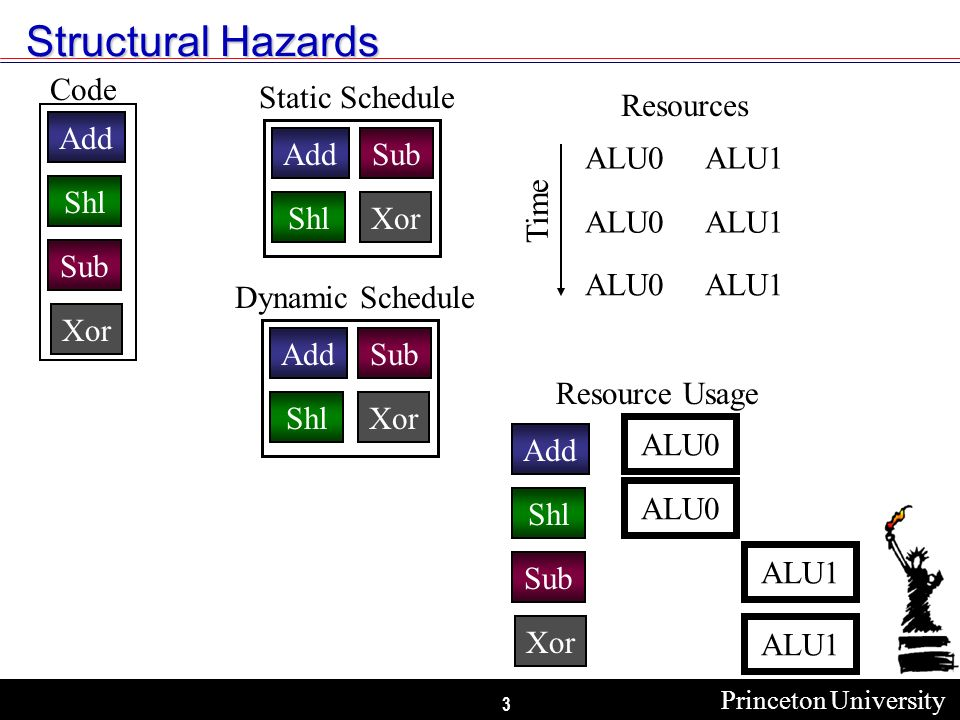 Princeton University 3 Structural Hazards Add Shl Sub Xor Code Resource Usage Add Shl Sub Xor ALU0 ALU1 ALU0 ALU1ALU0 ALU1ALU0 Resources Time Add Shl Sub Xor Static Schedule Add Shl Sub Xor Dynamic Schedule