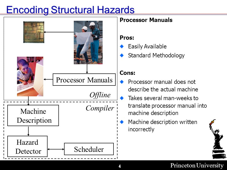 Princeton University 4 Encoding Structural Hazards Processor Manuals Machine Description Scheduler Hazard Detector Processor Manuals Pros: Easily Available Standard Methodology Cons: Processor manual does not describe the actual machine Takes several man-weeks to translate processor manual into machine description Machine description written incorrectly Compiler Offline
