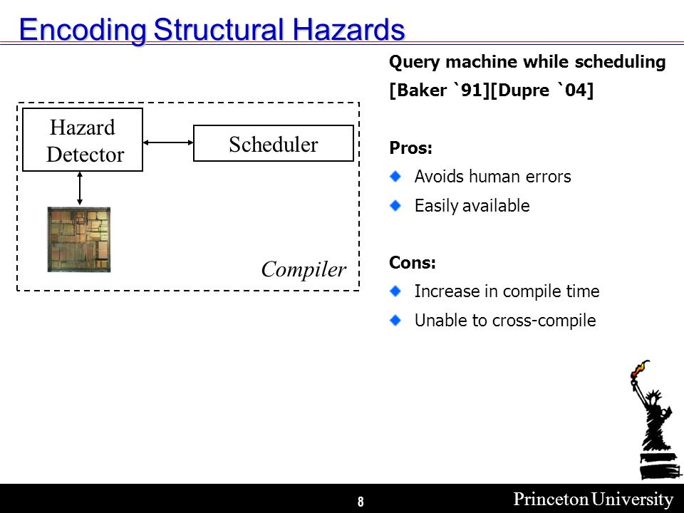Princeton University 8 Encoding Structural Hazards Query machine while scheduling [Baker `91][Dupre `04] Pros: Avoids human errors Easily available Cons: Increase in compile time Unable to cross-compile Scheduler Hazard Detector Compiler