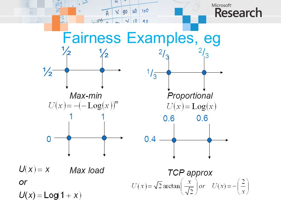Fairness Examples, eg Max-min ½ ½ ½ Proportional 1/31/3 2/32/3 2/32/3 0 1 1 TCP approx 0.4 0.6 Max load