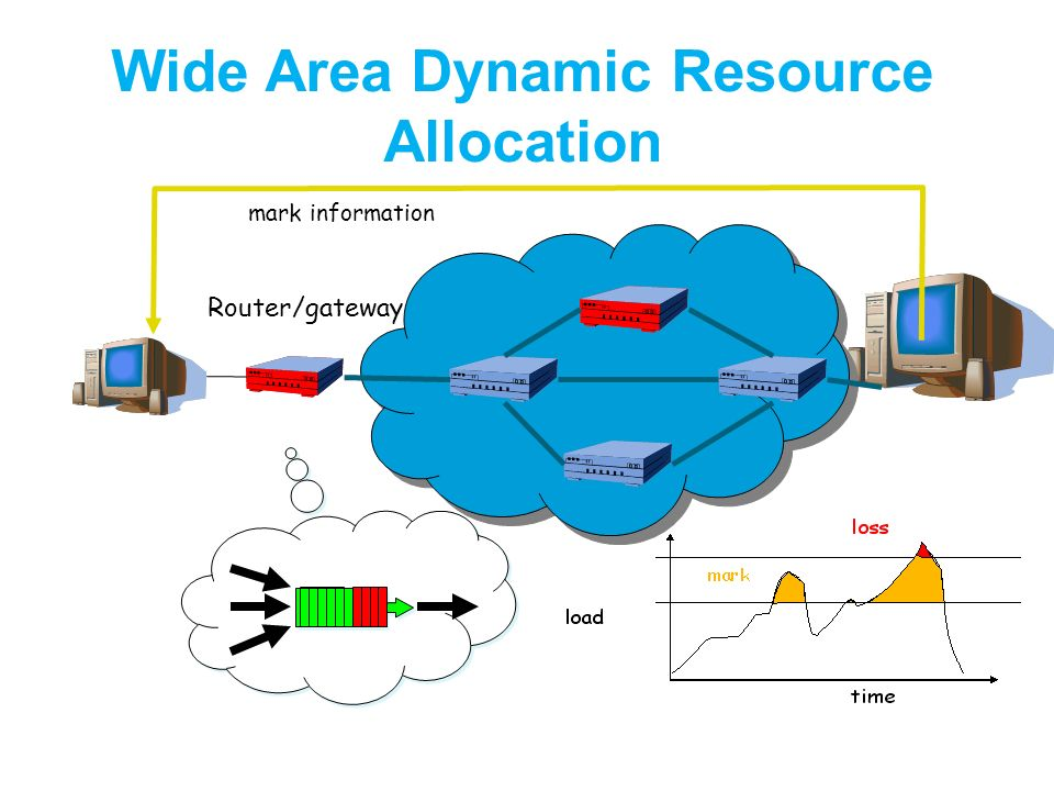 Router/gateway mark information Wide Area Dynamic Resource Allocation