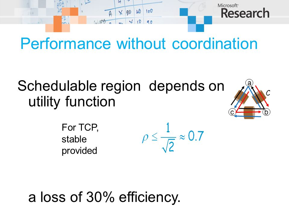 Schedulable region depends on utility function a loss of 30% efficiency. C a bc For TCP, stable provided Performance without coordination