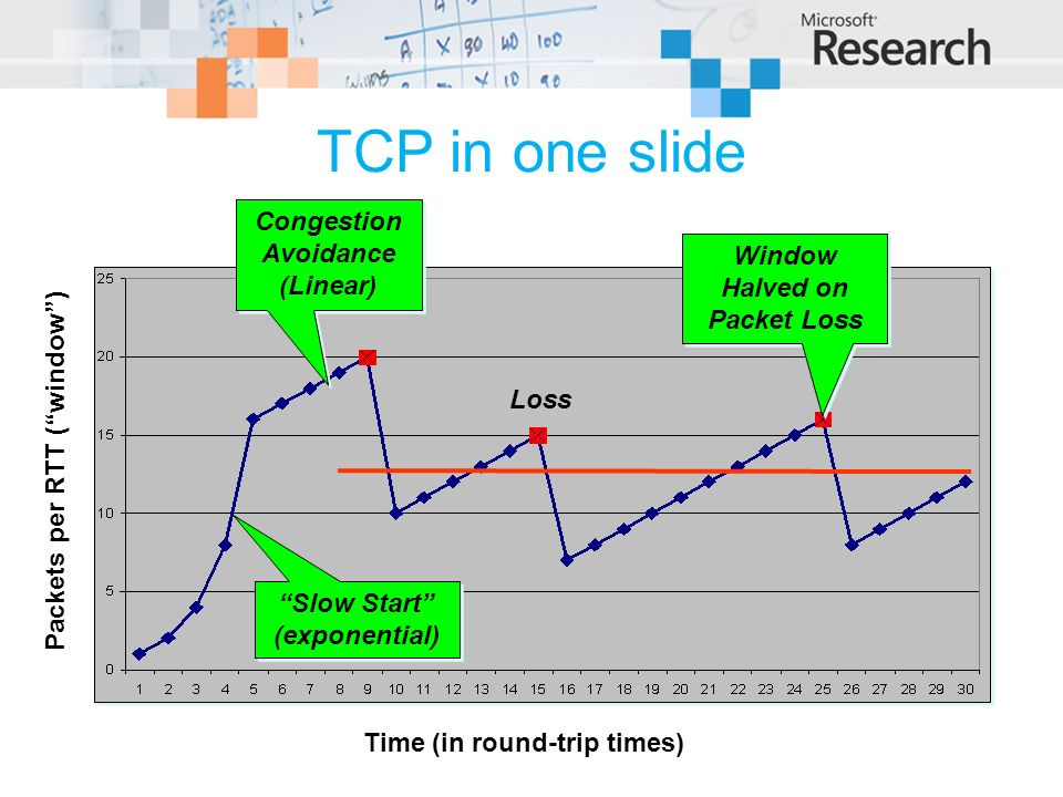 TCP in one slide Slow Start (exponential) Slow Start (exponential) Congestion Avoidance (Linear) Congestion Avoidance (Linear) Time (in round-trip tim
