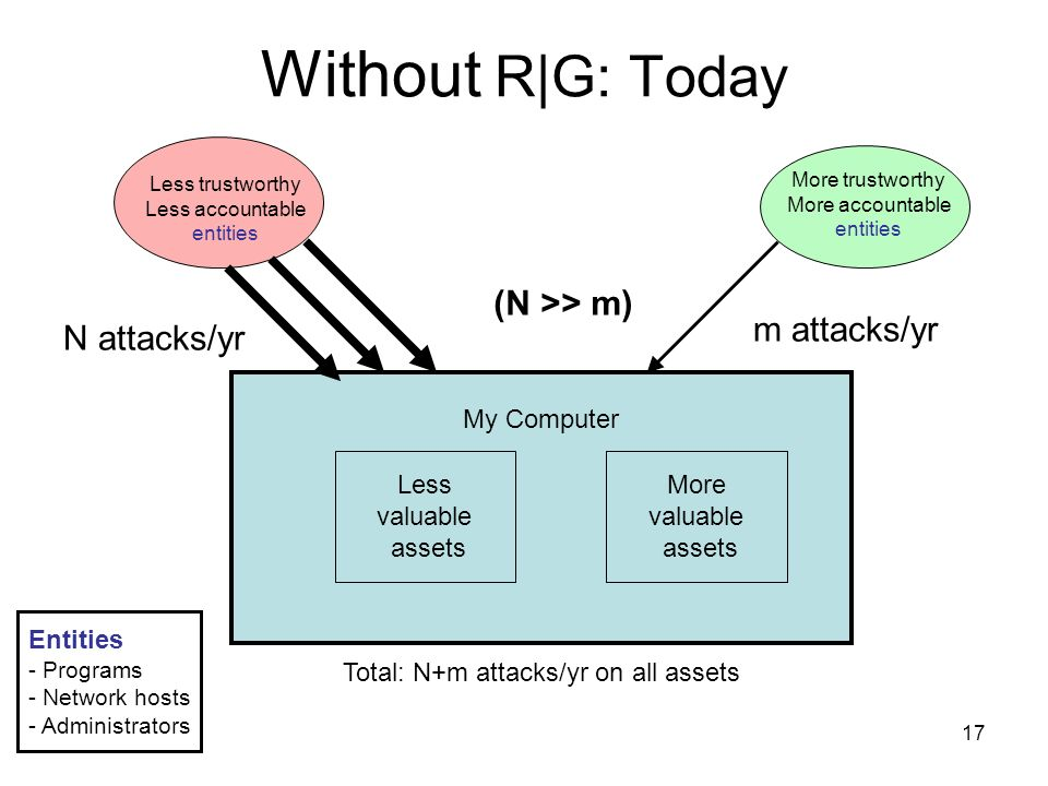 17 Without R|G: Today N attacks/yr Less valuable assets More valuable assets My Computer m attacks/yr Total: N+m attacks/yr on all assets (N >> m) Less trustworthy Less accountable entities More trustworthy More accountable entities Entities - Programs - Network hosts - Administrators