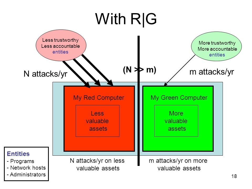 18 With R|G Less valuable assets My Red Computer N attacks/yr on less valuable assets More valuable assets More valuable assets My Green Computer m attacks/yr on more valuable assets N attacks/yr m attacks/yr (N >> m) Less trustworthy Less accountable entities More trustworthy More accountable entities Entities - Programs - Network hosts - Administrators