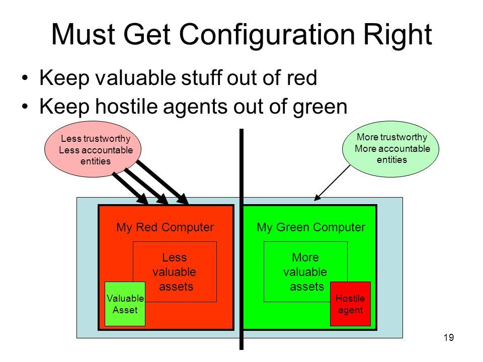 19 Must Get Configuration Right Less valuable assets My Red Computer More valuable assets More valuable assets My Green Computer Valuable Asset Less trustworthy Less accountable entities More trustworthy More accountable entities Hostile agent Keep valuable stuff out of red Keep hostile agents out of green