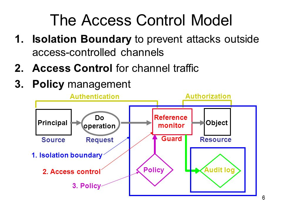 6 The Access Control Model Object Resource Reference monitor Guard Do operation Request Principal Source Authorization Audit log Authentication Policy 1.
