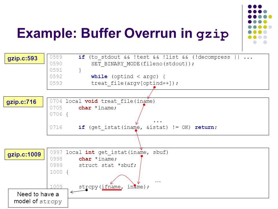 Example: Buffer Overrun in gzip 0589 if (to_stdout && !test && !list && (!decompress ||...