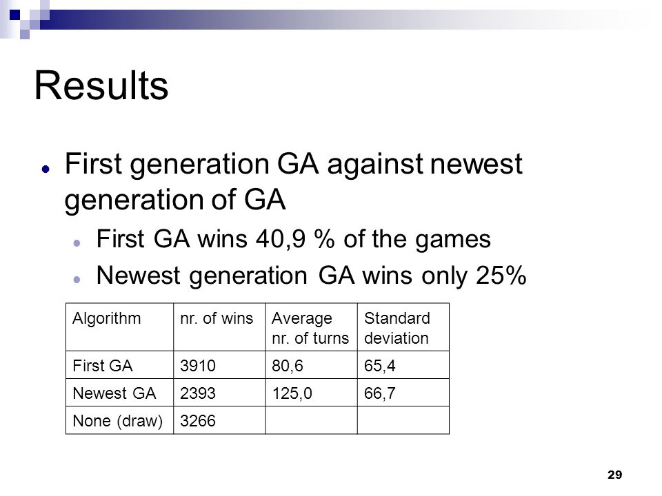 29 Results First generation GA against newest generation of GA First GA wins 40,9 % of the games Newest generation GA wins only 25% Algorithmnr. of wi