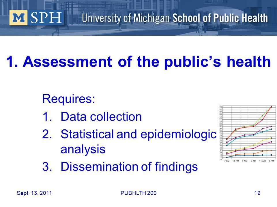 1. Assessment of the publics health Requires: 1.Data collection 2.Statistical and epidemiologic analysis 3.Dissemination of findings Sept. 13, 201119P