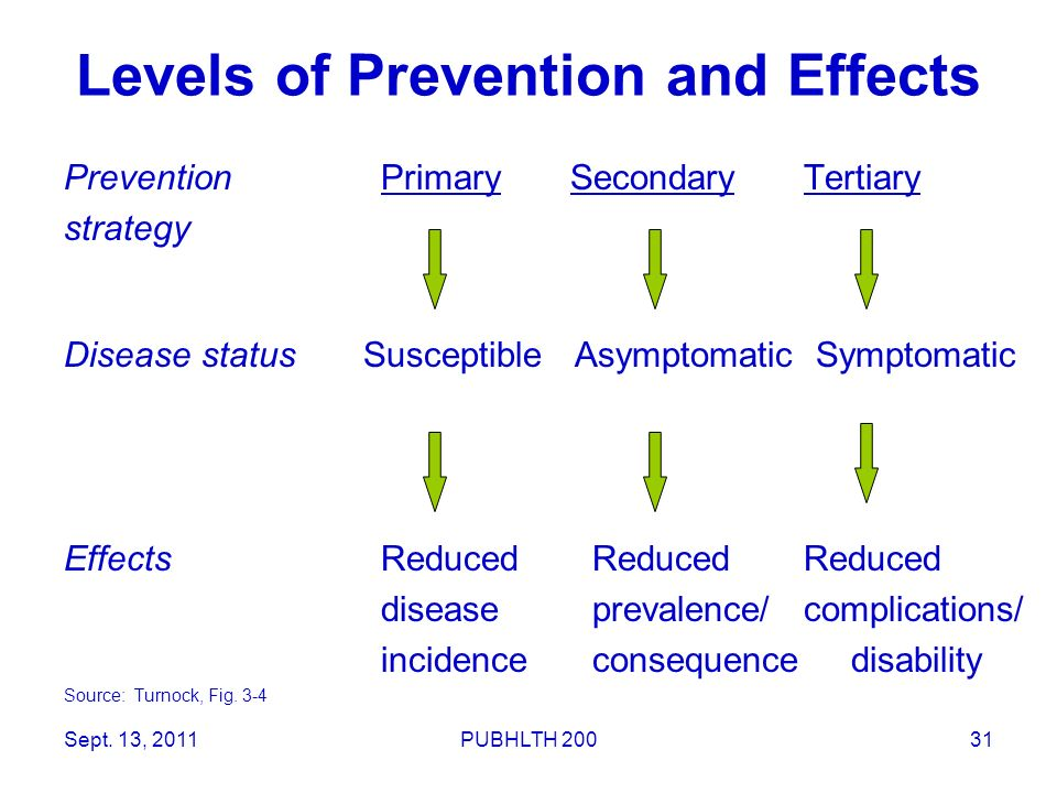 31 Levels of Prevention and Effects PreventionPrimary SecondaryTertiary strategy Disease status Susceptible Asymptomatic Symptomatic EffectsReducedRed
