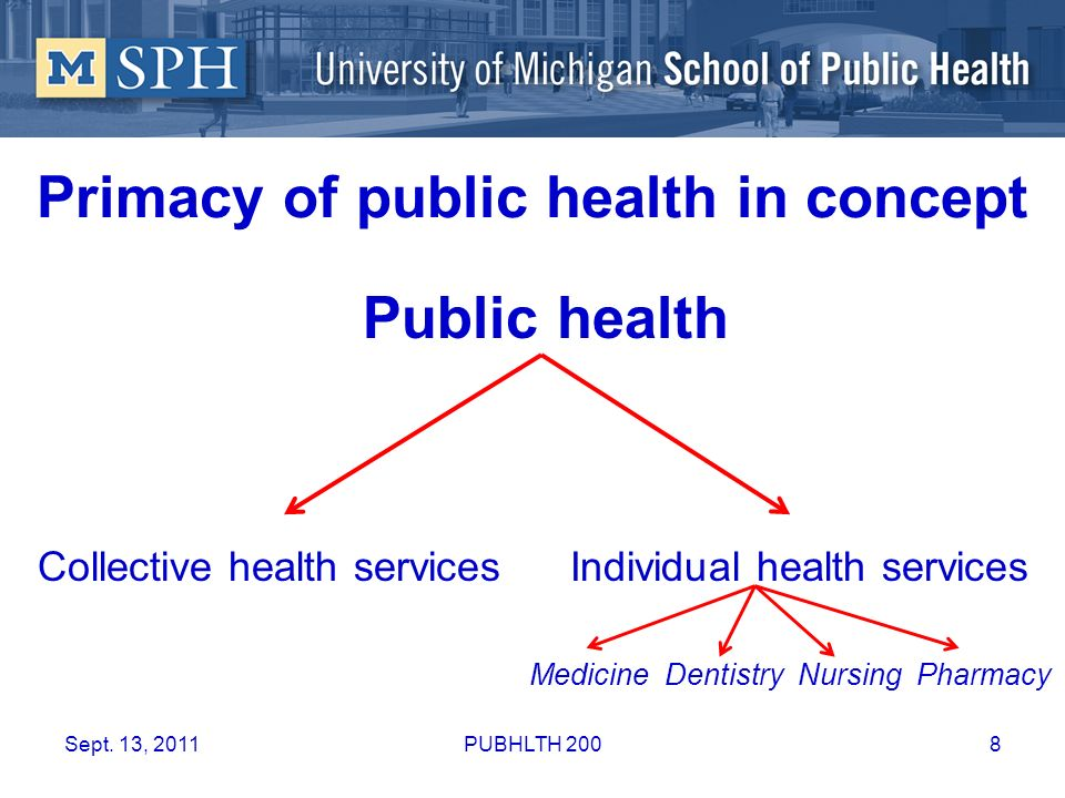 Hierarchy in practice Medicine Other individual health services Public health Sept.