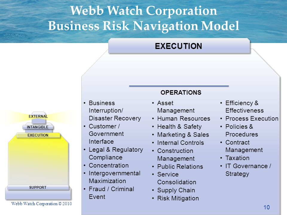 Webb Watch Corporation © 2010 EXTERNAL SUPPORT INTANGIBLE EXECUTION Webb Watch Corporation Business Risk Navigation Model EXECUTION Business Interruption/ Disaster Recovery Customer / Government Interface Legal & Regulatory Compliance Concentration Intergovernmental Maximization Fraud / Criminal Event Asset Management Human Resources Health & Safety Marketing & Sales Internal Controls Construction Management Public Relations Service Consolidation Supply Chain Risk Mitigation Efficiency & Effectiveness Process Execution Policies & Procedures Contract Management Taxation IT Governance / Strategy OPERATIONS 10