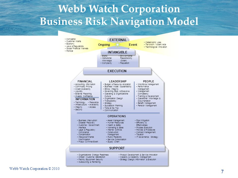 Webb Watch Corporation © 2010 Webb Watch Corporation Business Risk Navigation Model Brand Institutional Knowledge Complexity Environmental Responsibil