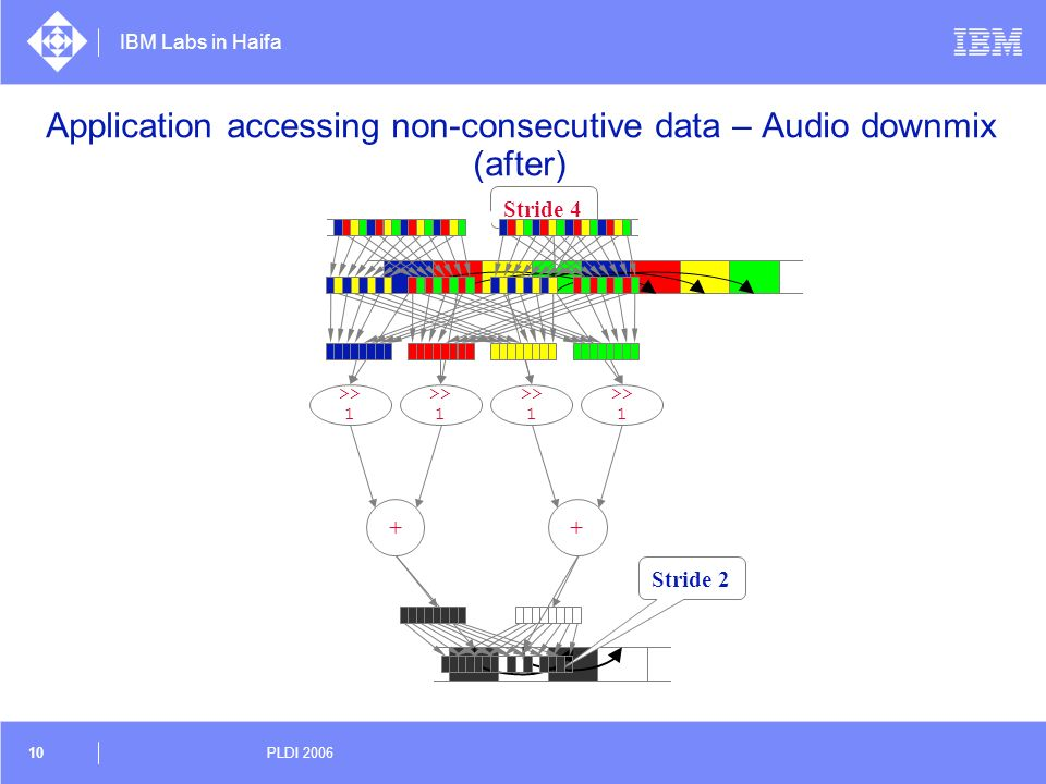 IBM Labs in Haifa 10 PLDI 2006 Application accessing non-consecutive data – Audio downmix (after) + >> 1 + Stride 2 Stride 4 >> 1