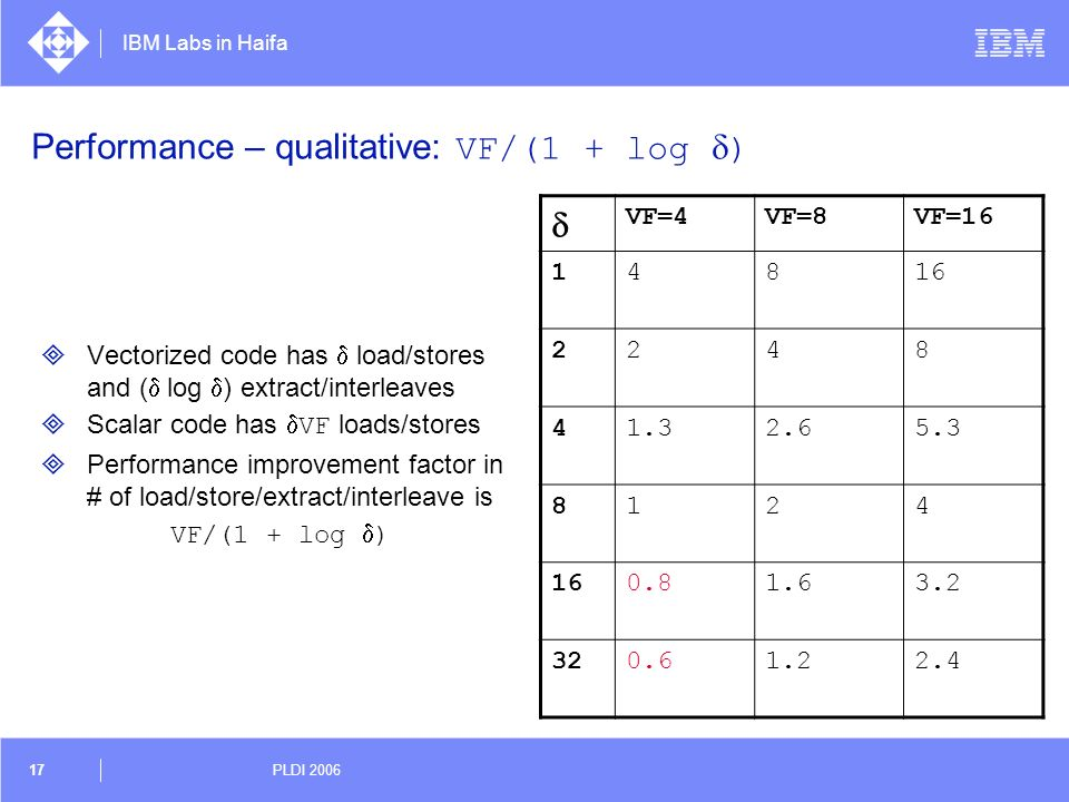 IBM Labs in Haifa 17 PLDI 2006 Performance – qualitative: VF/(1 + log d) Vectorized code has d load/stores and (d log d) extract/interleaves Scalar co