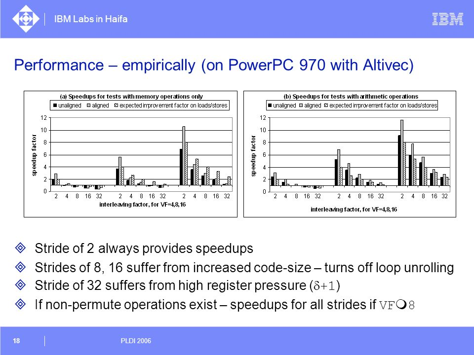 IBM Labs in Haifa 18 PLDI 2006 Performance – empirically (on PowerPC 970 with Altivec) Stride of 2 always provides speedups Strides of 8, 16 suffer fr