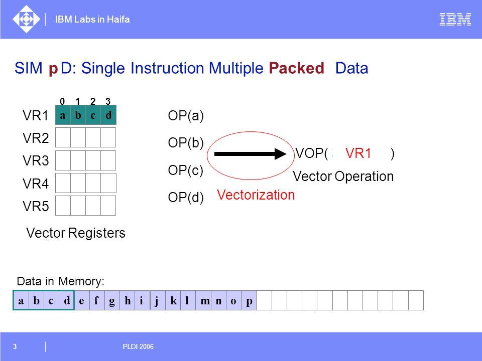 IBM Labs in Haifa 3 PLDI 2006 abcdefghijklmnop OP(a) OP(b) OP(c) OP(d) Data in Memory: VOP( a, b, c, d )VR1 abcd VR2 VR3 VR4 VR5 0123 abcd SIMD: Singl