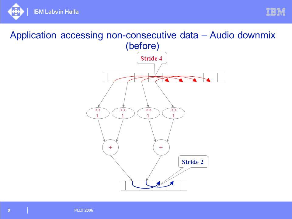 IBM Labs in Haifa 9 PLDI 2006 Application accessing non-consecutive data – Audio downmix (before) + >> 1 + Stride 2 Stride 4 >> 1