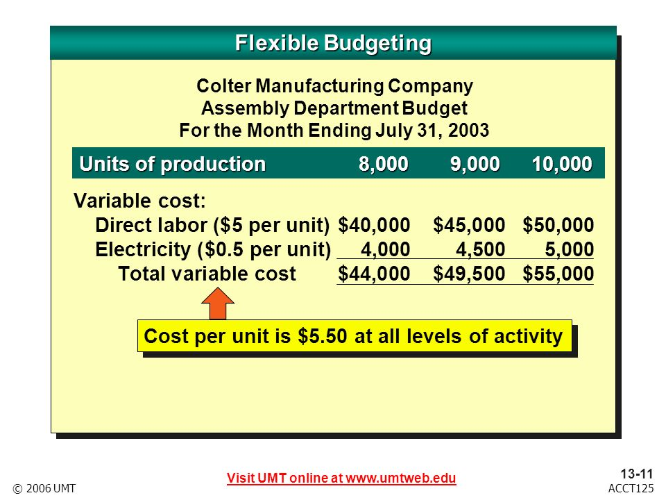 Visit UMT online at www.umtweb.edu 13-12 ACCT125© 2006 UMT Flexible Budgeting Colter Manufacturing Company Assembly Department Budget For the Month Ending July 31, 2003 Units of production8,0009,00010,000 Variable cost: Direct labor ($5 per unit)$40,000$45,000$50,000 Electricity ($0.5 per unit)4,0004,5005,000 Total variable cost$44,000$49,500$55,000 Fixed cost: Electric power$ 1,000$ 1,000$ 1,000 Supervisor salaries15,00015,00015,000 Total fixed cost$16,000$16,000$16,000