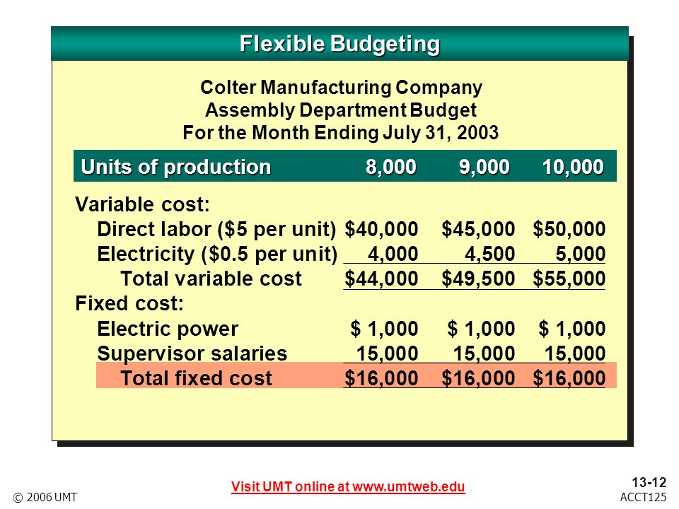 Visit UMT online at www.umtweb.edu 13-13 ACCT125© 2006 UMT Flexible Budgeting Colter Manufacturing Company Assembly Department Budget For the Month Ending July 31, 2003 Units of production8,0009,00010,000 Variable cost: Direct labor ($5 per unit)$40,000$45,000$50,000 Electricity ($0.5 per unit)4,0004,5005,000 Total variable cost$44,000$49,500$55,000 Fixed cost: Electric power$ 1,000$ 1,000$ 1,000 Supervisor salaries15,00015,00015,000 Total fixed cost$16,000$16,000$16,000 Total department costs$60,000$65,500$71,000