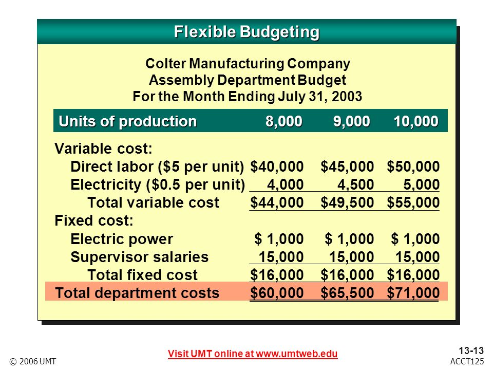 Visit UMT online at www.umtweb.edu 13-14 ACCT125© 2006 UMT Describe the master budget for a manufacturing business.