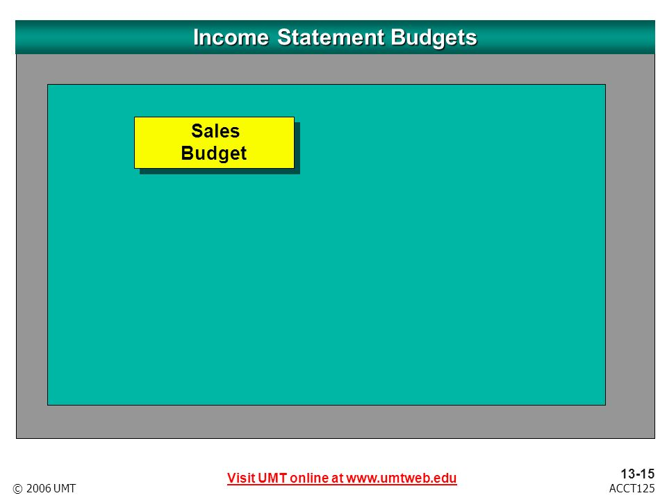 Visit UMT online at www.umtweb.edu 13-16 ACCT125© 2006 UMT Sales Budget Sales Budget Production Budget Income Statement Budgets Expected units of sales +Desired units in ending inventory - Estimated units in beginning inventory Total units to be produced