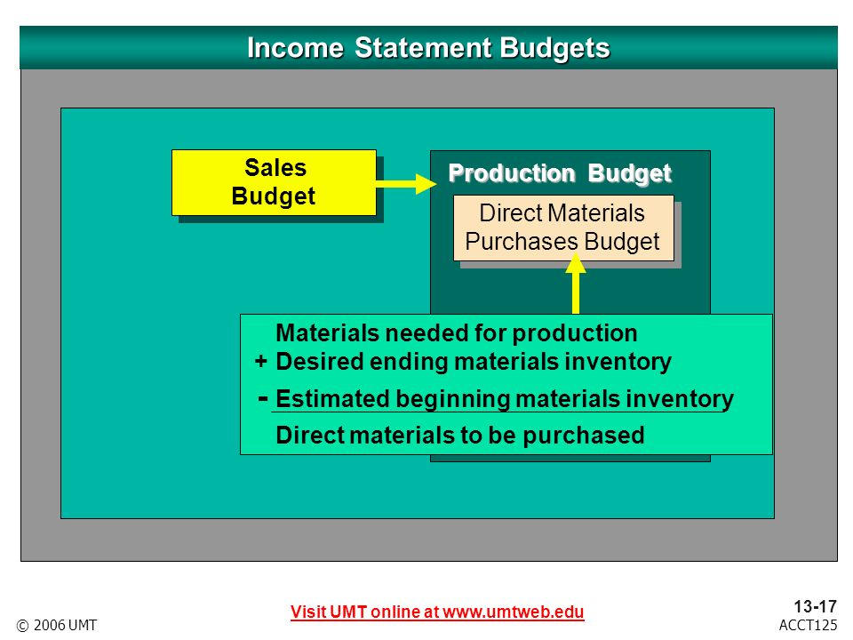 Visit UMT online at www.umtweb.edu 13-18 ACCT125© 2006 UMT Sales Budget Sales Budget Production Budget Direct Labor Cost Budget Direct Labor Cost Budget Income Statement Budgets Direct Materials Purchases Budget Direct Materials Purchases Budget