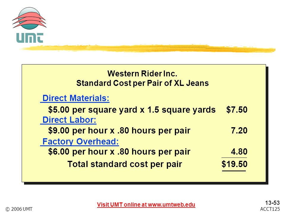 Visit UMT online at www.umtweb.edu 13-53 ACCT125© 2006 UMT Western Rider Inc. Standard Cost per Pair of XL Jeans $5.00 per square yard x 1.5 square ya