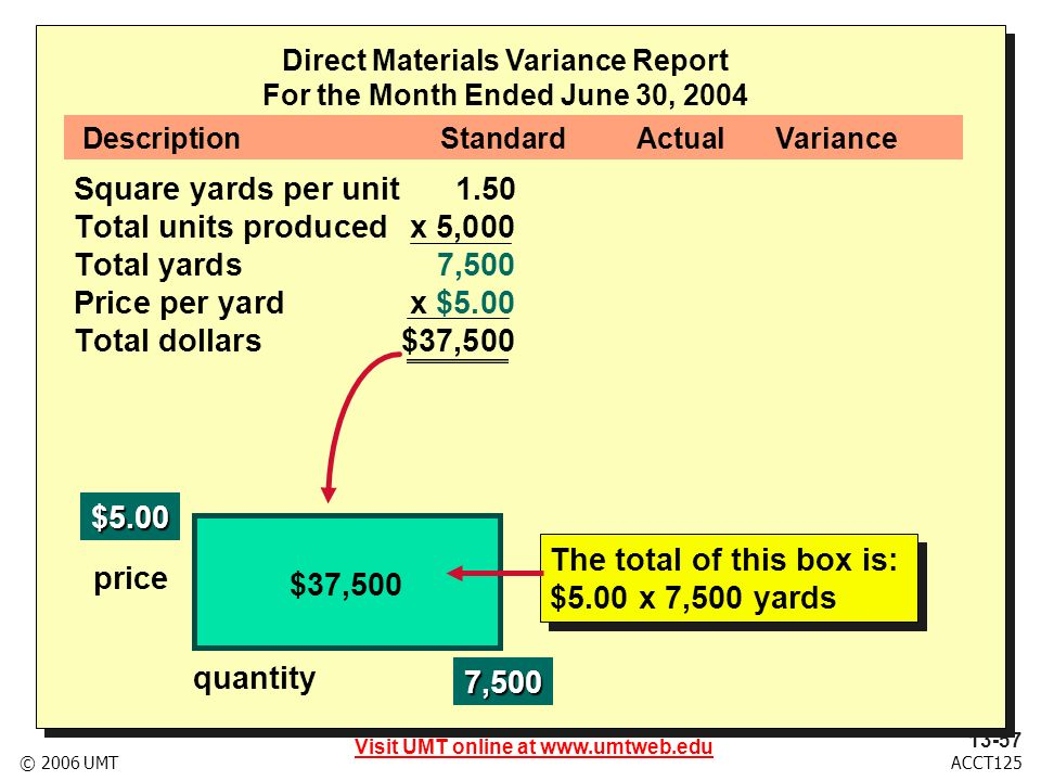 Visit UMT online at www.umtweb.edu 13-58 ACCT125© 2006 UMT Direct Materials Variance Report For the Month Ended June 30, 2004 Square yards per unit1.50 1.46.04F (quantity) Total units producedx 5,000x 5,000 Total yards7,5007,300 200 F (quantity) Price per yardx $5.00x $5.50$.50U (price) Total dollars$37,500$40,150$2,650U (total) DescriptionStandardActualVariance Actual results are: 200 yards under standard $.50 per yard over standard $2,650 over standard Actual results are: 200 yards under standard $.50 per yard over standard $2,650 over standard
