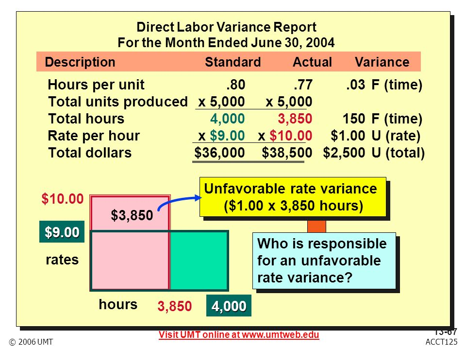 Visit UMT online at www.umtweb.edu 13-68 ACCT125© 2006 UMT Direct Labor Variance Report For the Month Ended June 30, 2004 Hours per unit.80.77.03F (time) Total units producedx 5,000x 5,000 Total hours4,0003,850 150 F (time) Rate per hourx $9.00x $10.00$1.00U (rate) Total dollars$36,000$38,500$2,500U (total) DescriptionStandardActualVariance $10.00 $9.00 rates hours 3,8504,000 Who is responsible for a favorable time variance.