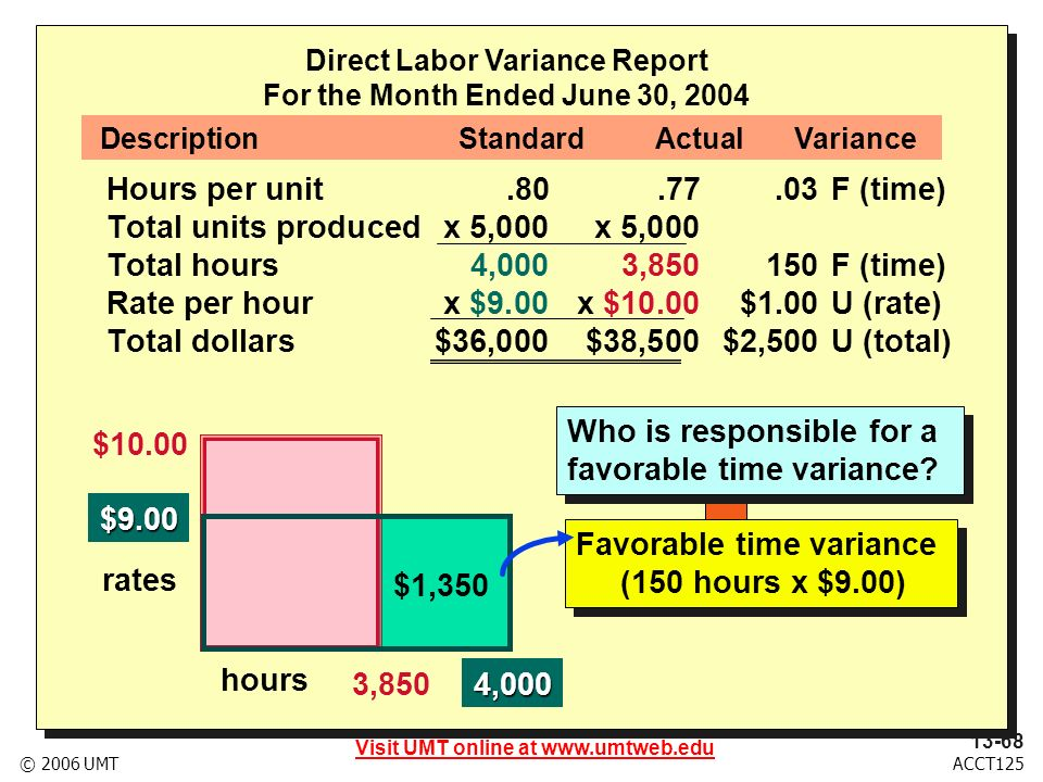 Visit UMT online at www.umtweb.edu 13-69 ACCT125© 2006 UMT Direct Labor Variance Report For the Month Ended June 30, 2004 Hours per unit.80.77.03F (time) Total units producedx 5,000x 5,000 Total hours4,0003,850 150 F (time) Rate per hourx $9.00x $10.00$1.00U (rate) Total dollars$36,000$38,500$2,500U (total) DescriptionStandardActualVariance $10.00 $9.00 rates hours $3,850 $1,350 3,8504,000 Unfavorable rate variance ($1.00 x 3,850 hours) Unfavorable rate variance ($1.00 x 3,850 hours) Favorable time variance (150 hours x $9.00) Favorable time variance (150 hours x $9.00)