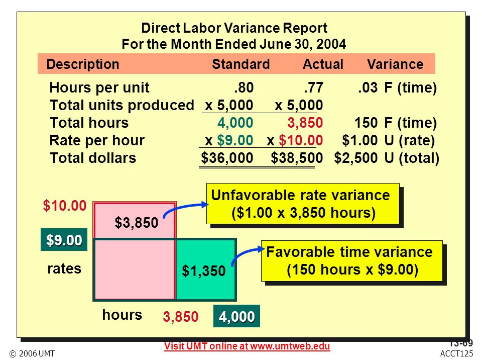 Visit UMT online at www.umtweb.edu 13-70 ACCT125© 2006 UMT Explain how standards can be used for nonmanufacturing expenses.