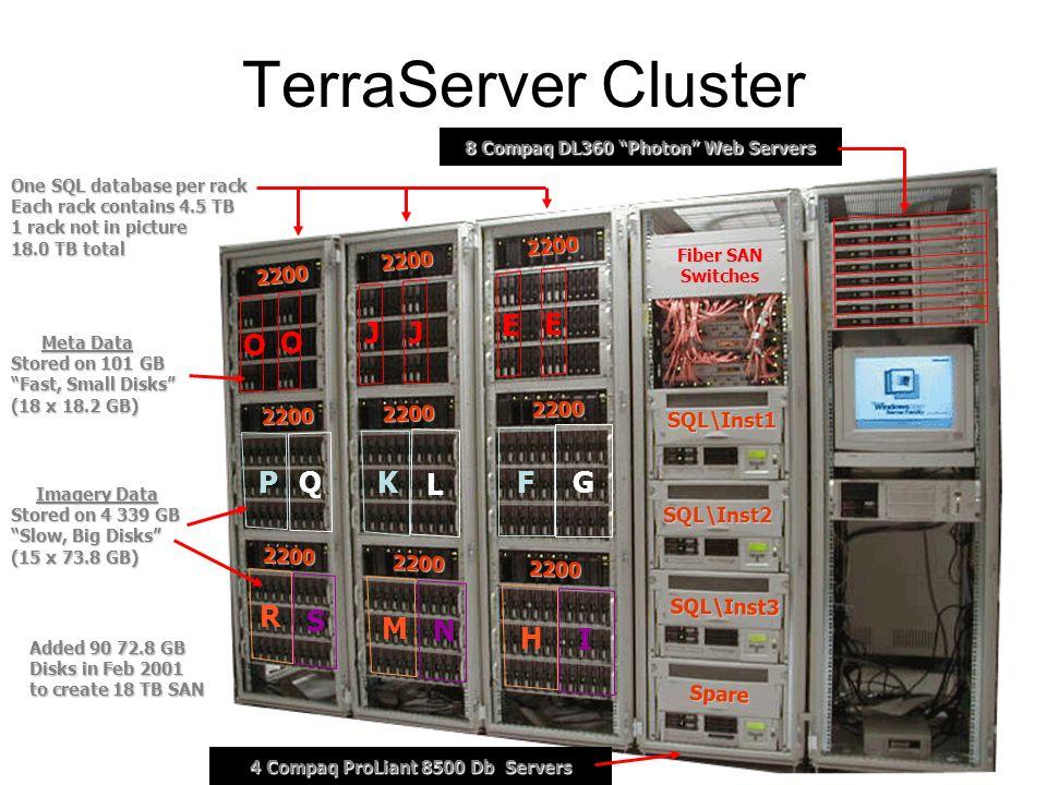 TerraServer Cluster SQL\Inst1 SQL\Inst2 SQL\Inst3 Spare F G L KPQE E JJ O O I H M N R S 2200 2200 2200 2200 2200 2200 2200 2200 2200 One SQL database