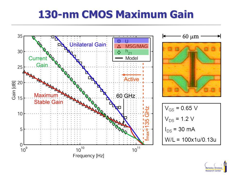 V GS = 0.65 V V DS = 1.2 V I DS = 30 mA W/L = 100x1u/0.13u 130-nm CMOS Maximum Gain