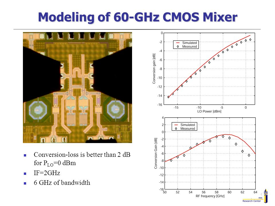 Modeling of 60-GHz CMOS Mixer Conversion-loss is better than 2 dB for P LO =0 dBm IF=2GHz 6 GHz of bandwidth