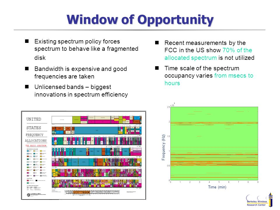 Window of Opportunity Time (min) Frequency (Hz) Existing spectrum policy forces spectrum to behave like a fragmented disk Bandwidth is expensive and g