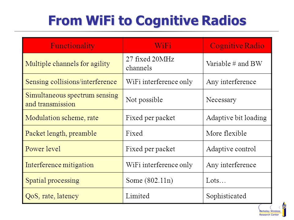 From WiFi to Cognitive Radios FunctionalityWiFiCognitive Radio Multiple channels for agility 27 fixed 20MHz channels Variable # and BW Sensing collisi