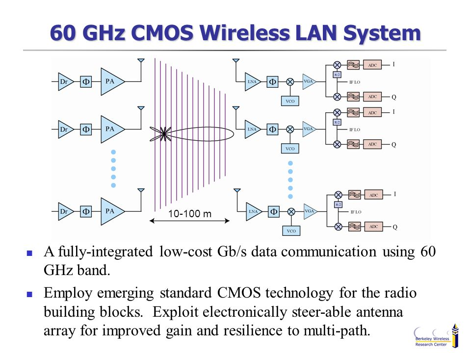 60 GHz CMOS Wireless LAN System 10-100 m A fully-integrated low-cost Gb/s data communication using 60 GHz band. Employ emerging standard CMOS technolo