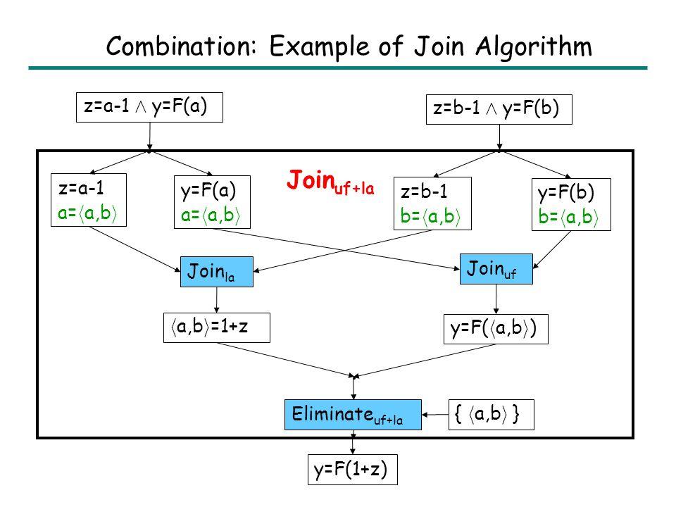 Combination: Join Algorithm Join T 12 (L 12, R 12 ): 1.