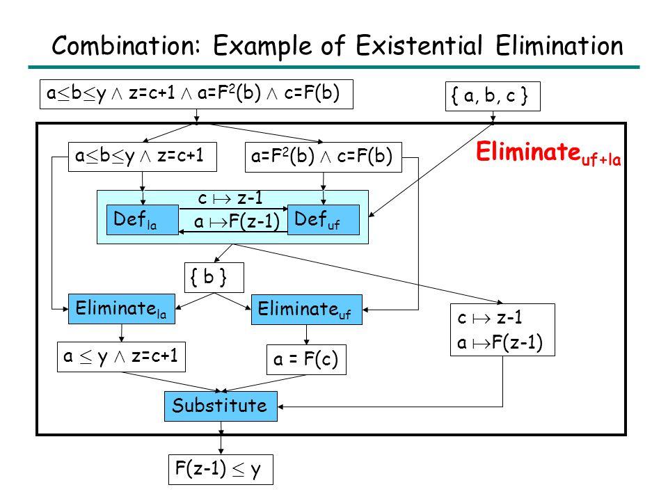 Combination: Existential Quantifier Elimination Elimintate T 12 (E 12, V): 1.