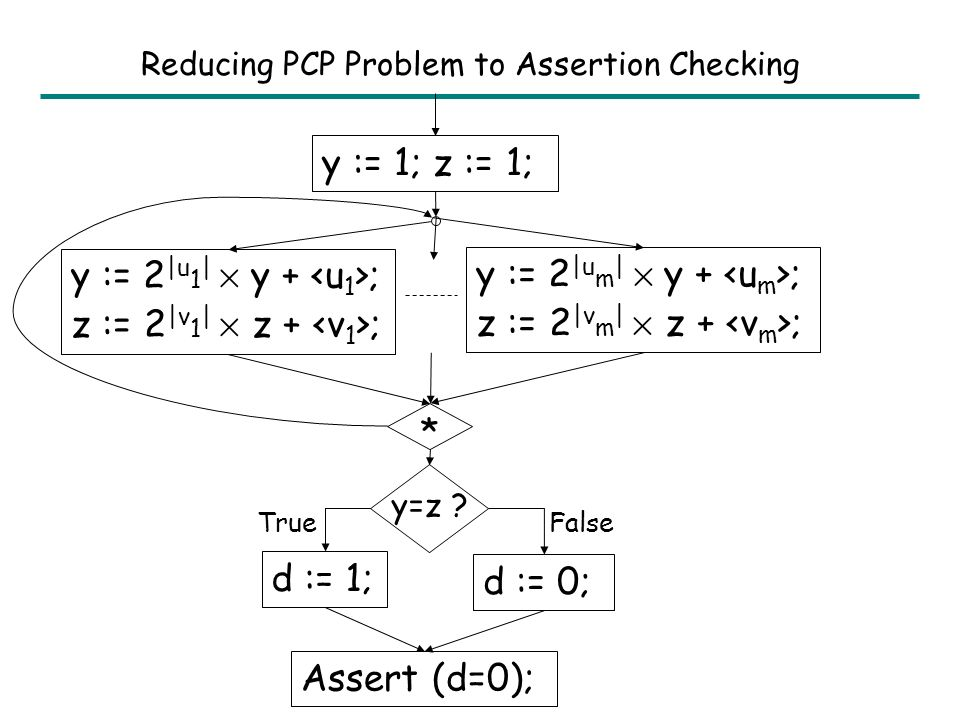 Reducing PCP Problem to Assertion Checking The following problem (PCP Problem) is undecidable. Given pairs: (u 1,v 1 ), …, (u m,v m ), where u i, v i