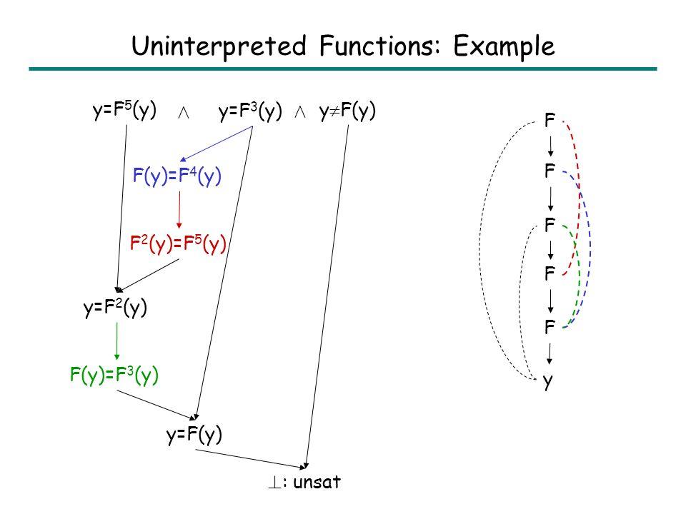 Uninterpreted Functions Expressions e := x | F(e 1,e 2 ) Atomic fact g := e 1 =e 2 | e 1 e 2 Axiom 8 e 1,e 2,e 1,e 2 : e 1 =e 1 Æ e 2 =e 2 ) F(e 1,e 2 )=F(e 1,e 2 ) (called congruence axiom) (saturation-based) Decision Procedure Represent equalities e 1 =e 2 2 G in Equivalence DAG (EDAG) –Nodes of an EDAG represent congruence classes of expressions that are known to be equal.
