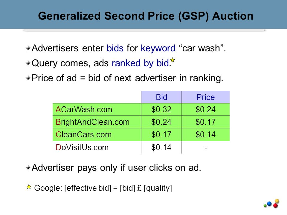 Generalized Second Price (GSP) Auction Advertisers enter bids for keyword car wash.
