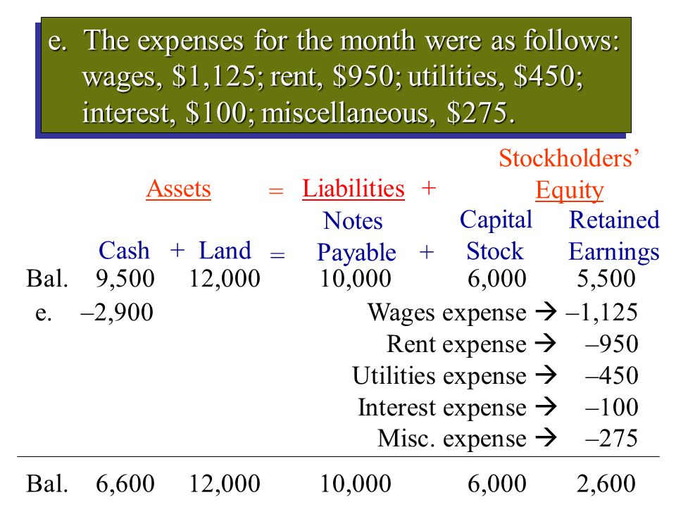 e. The expenses for the month were as follows: wages, $1,125; rent, $950; utilities, $450; interest, $100; miscellaneous, $275. Capital Stock Cash + L