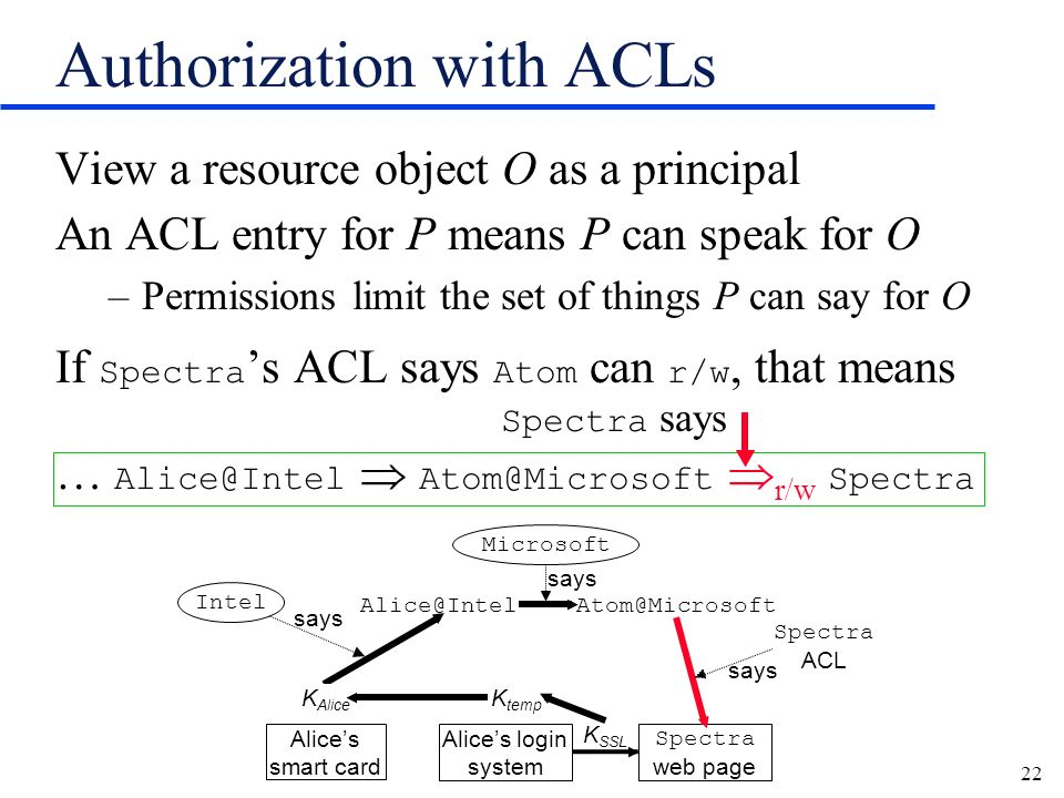 22 View a resource object O as a principal An ACL entry for P means P can speak for O –Permissions limit the set of things P can say for O If Spectra s ACL says Atom can r/w, that means Spectra says … Alice@Intel Atom@Microsoft r/w Spectra Authorization with ACLs says Spectra ACL K SSL says Alices smart card Alices login system Spectra web page K temp K Alice Alice@IntelAtom@Microsoft Microsoft Intel K Alice